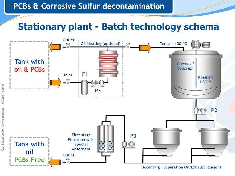Schema di impianto fisso per la completa decontaminazione degli oli contaminati da PCB e affetti da zolfo corrosivo